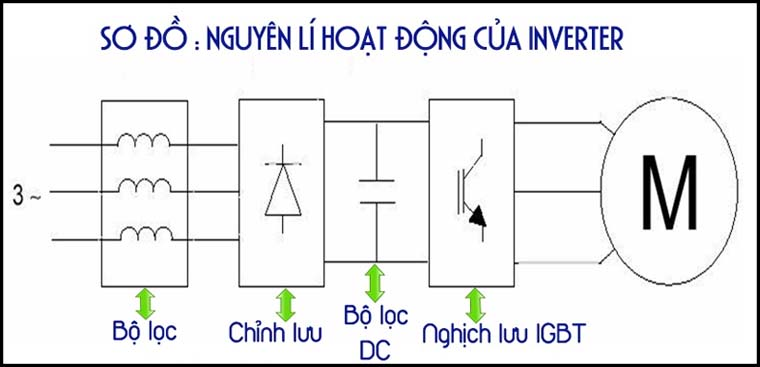nguyen-ly-hoat-dong-cua-cong-nghe-inverter